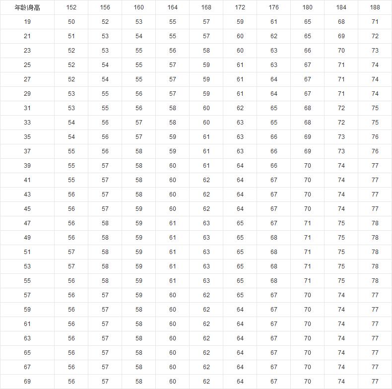 男性身高体重比例表